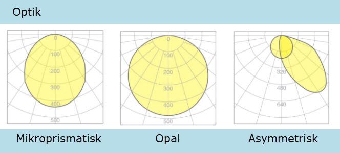 Optik-ILO