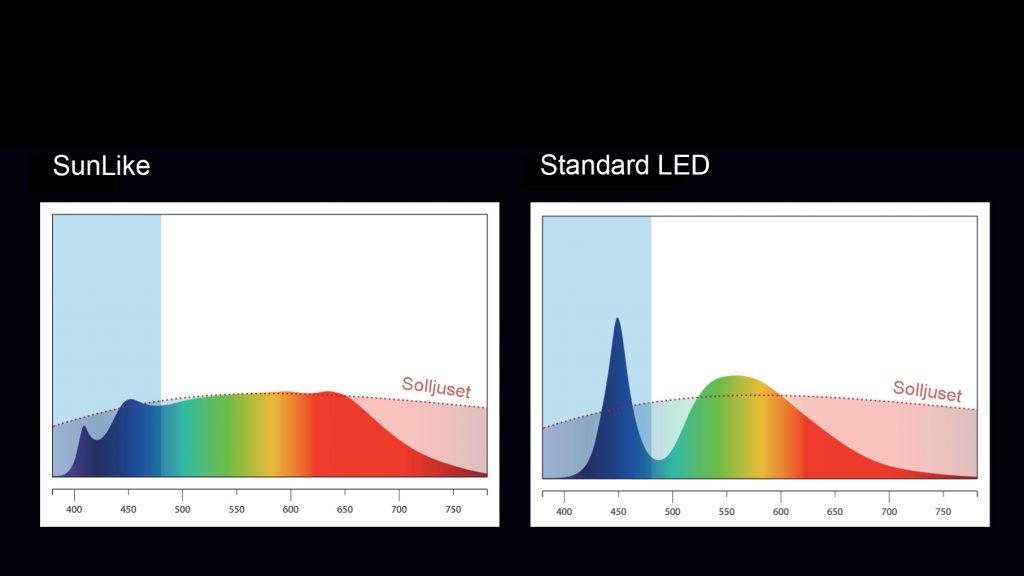 Spektrumkurva för Kyra (och Plain Spectra