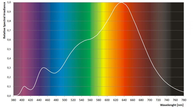 Sunlike-spektrumkurva-1280-720